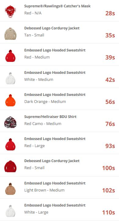 supreme-online-store-20180428-week10-release-items-eu-online-sold-out-time