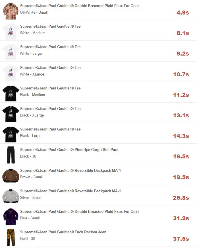 supreme-online-store-20190413-week7-release-items-eu-soldout-times