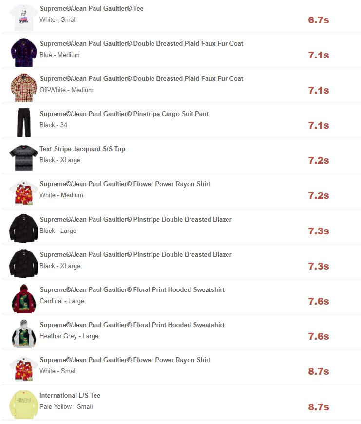 supreme-online-store-20190413-week7-release-items-jp-soldout-times